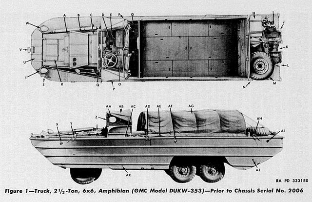 DUKW- OVERHEAD & SIDE VIEW